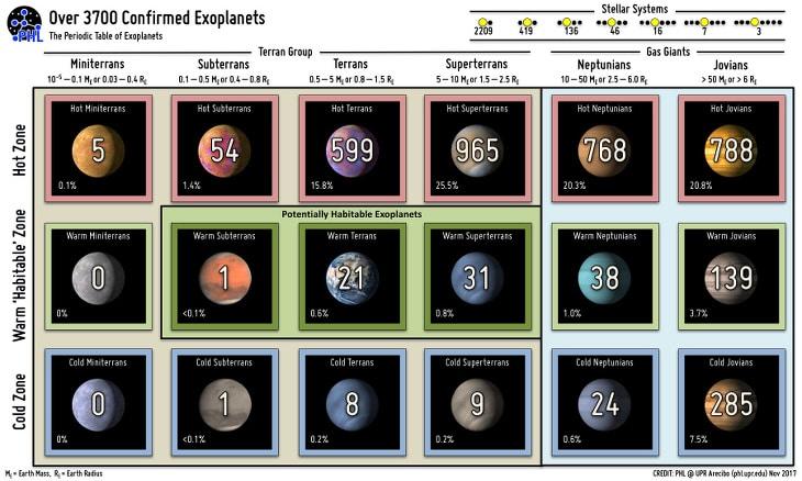 tableau périodique exoplanètes