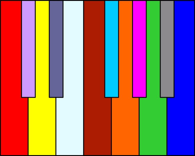synesthesie clavier lumieres gout