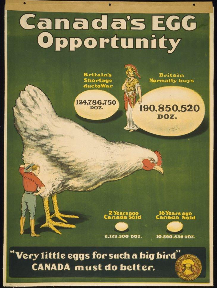 Poster propagande alimentation oeuf