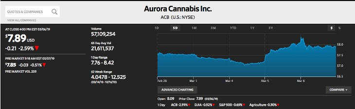 Aurora Cannabis Cours Bourse